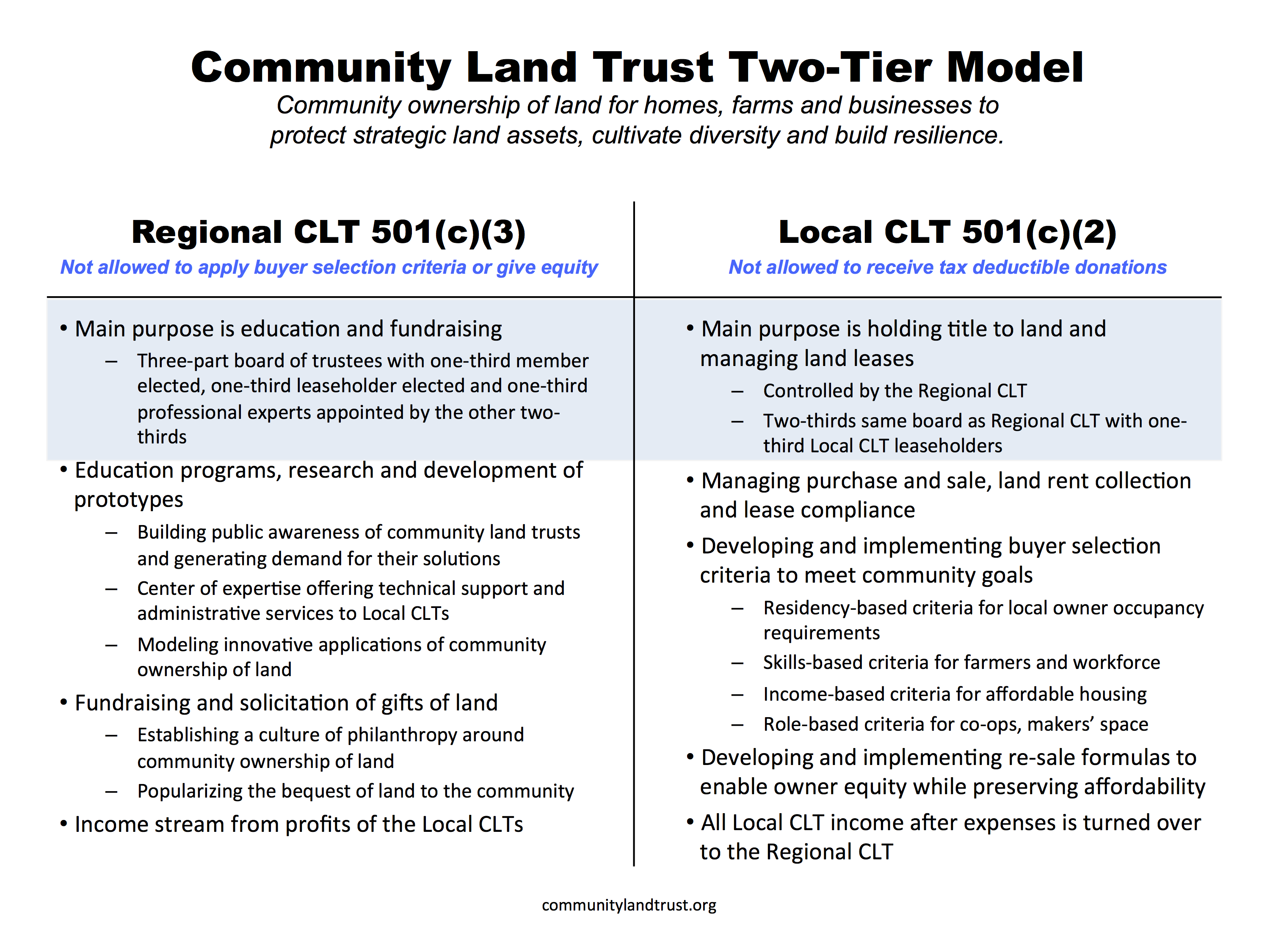 CLT-Two-Tier-Model-fullsize